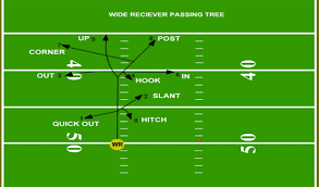 football passing route tree