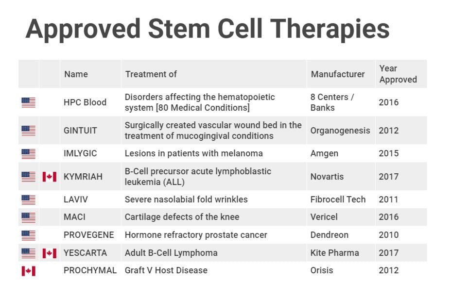 Table of stem cell therapies approved in Canada