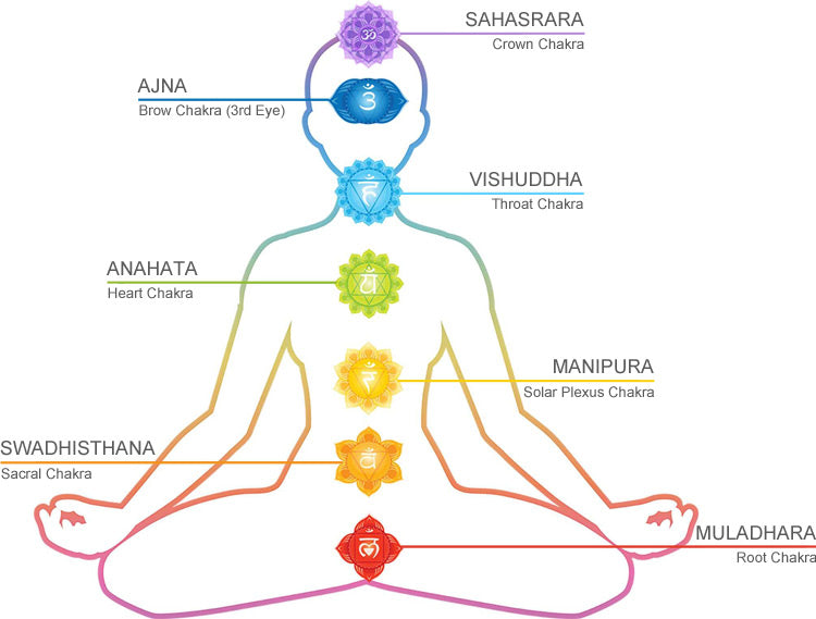 Diagram of Chakras