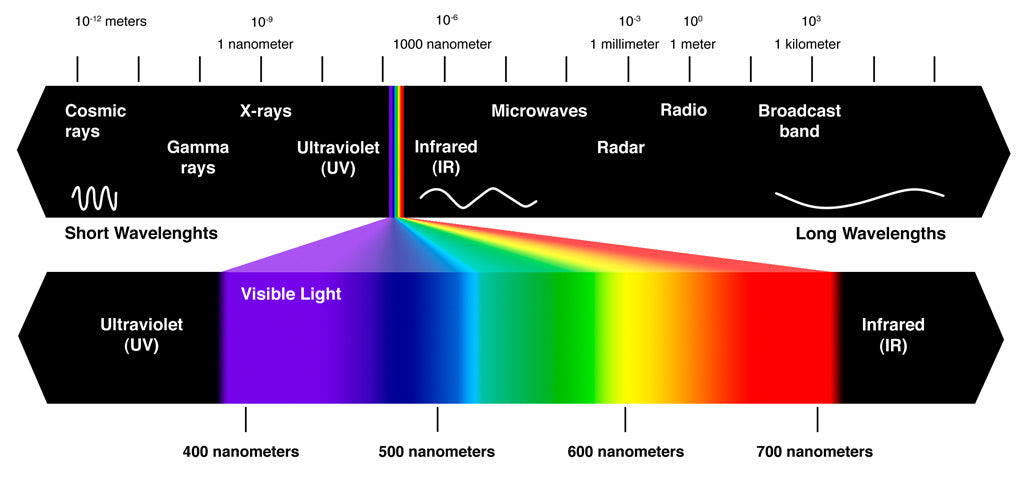 Flawless Canada light spectrum scale