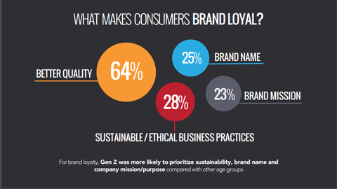 CGS Poll shows that the second most important reason customers are loyal to brands is because of sustainable business practices like using reusable metal straws.
