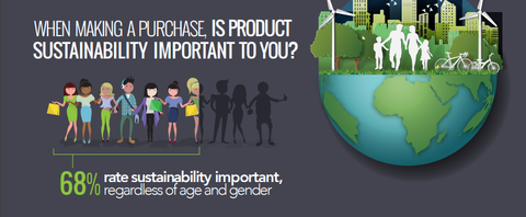 CGS poll shows that 68% of customers think sustainability is important in their purchasing decisions.