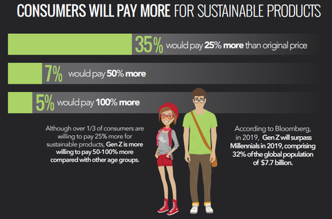 CGS poll shows that 1/3 of consumers are willing to pay 25% more for an item if it is sustainable.