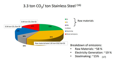 Graph showing CO2 emissions from stainless steels straws