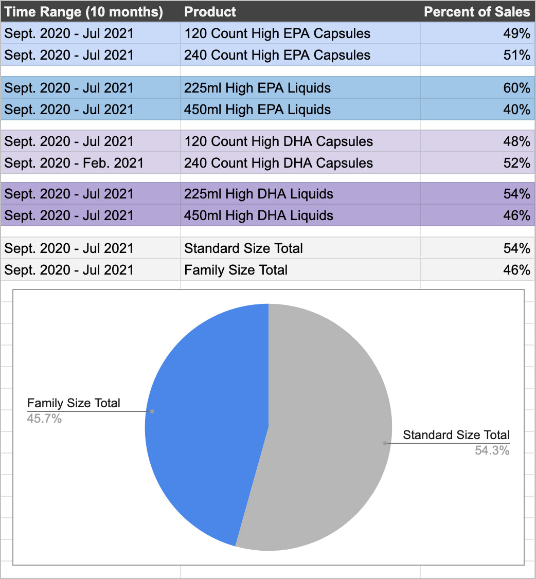 family size sales stats