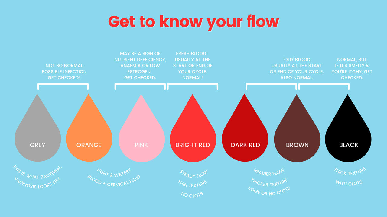 Period blood colours and what they mean