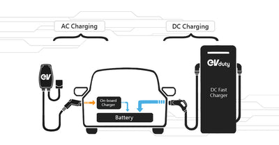 <b>Why is my charging station not delivering its maximum power?</b>
