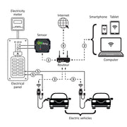 EVduty Smart Current Sensor