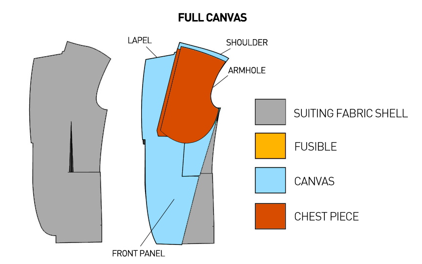 How to buy made-to-measure suit - full canvas suit jacket construction