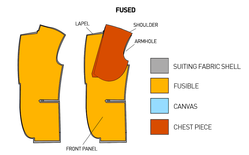 How to buy made-to-measure suit - fused suit jacket construction
