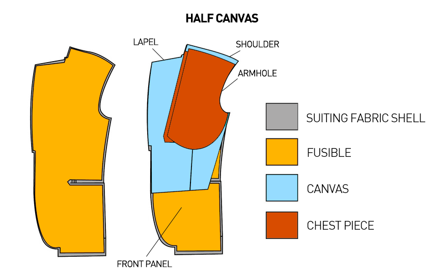 How to buy made-to-measure suit - half canvas suit jacket construction