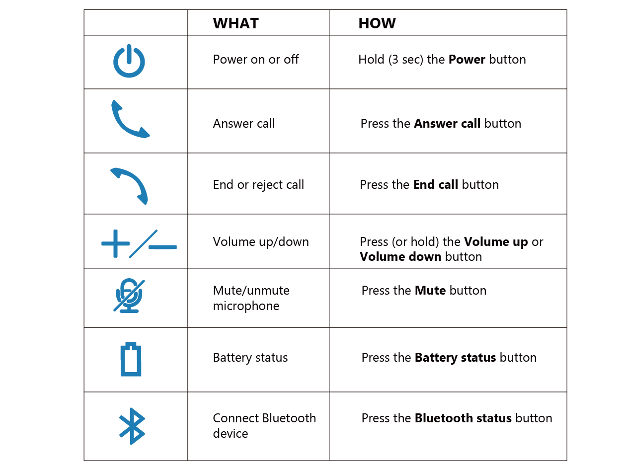 iConf user manual picture 6: buttons and founctions-- typical use
