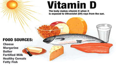 Vitamin D natural diet