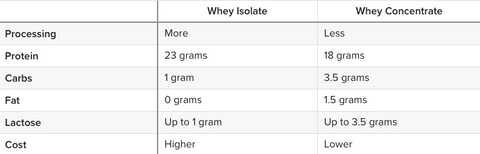 Whey Protein vs Traditional Protein