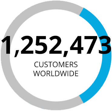 Our Customers Worldwide