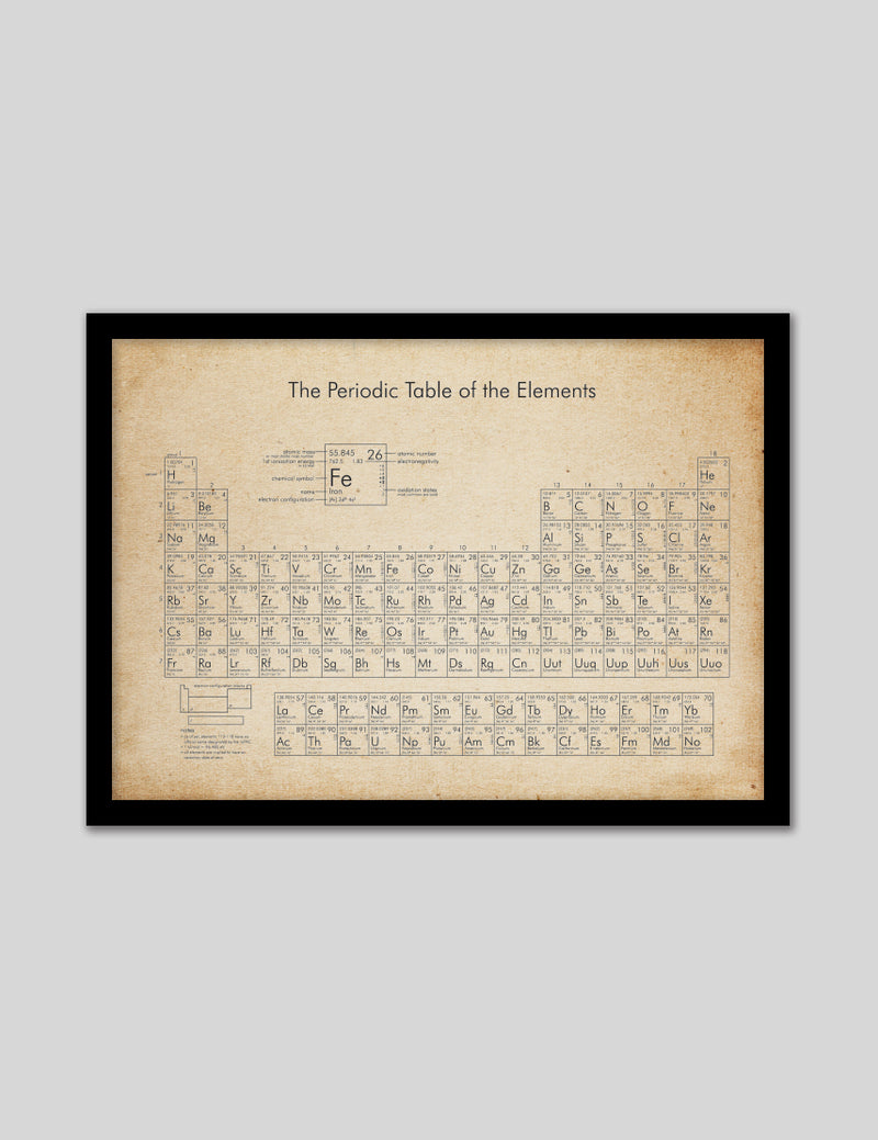 Periodic Table of Elements Vintage
