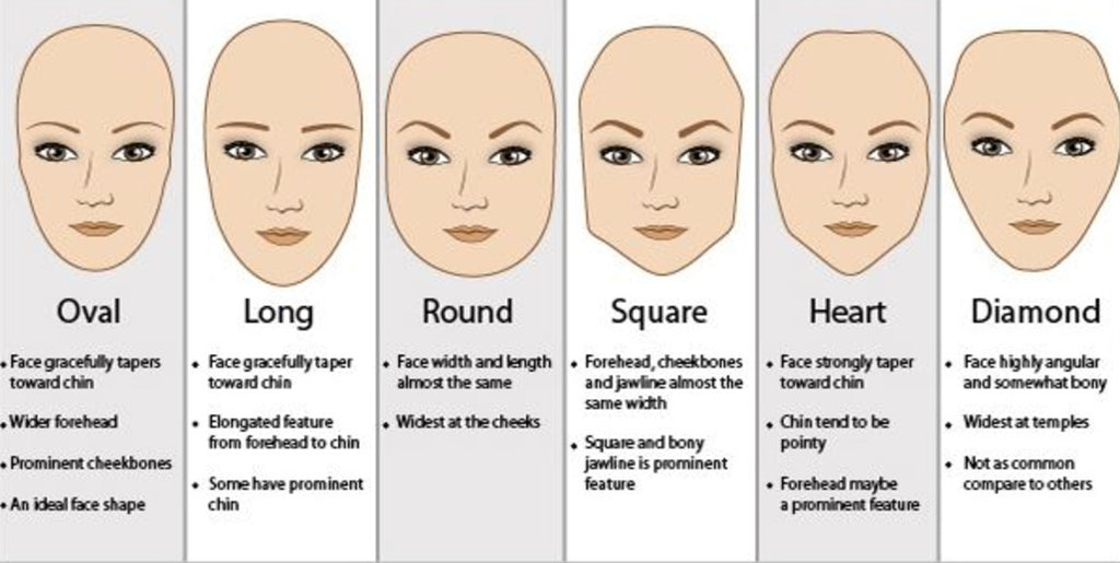 Most Common Face Shape