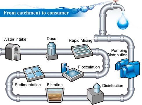 The Process of Your tap Water- Where does it come from?