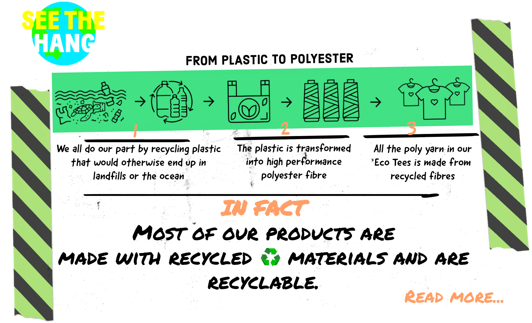 From recycled plastic to polyester fibre