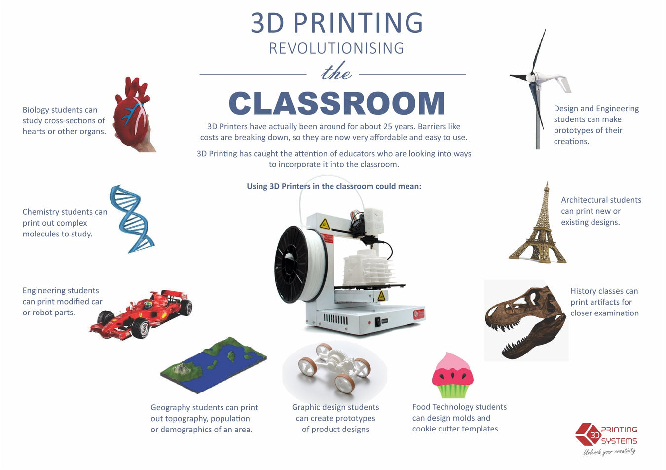 Educational 3D Printers - Project 3d Printers