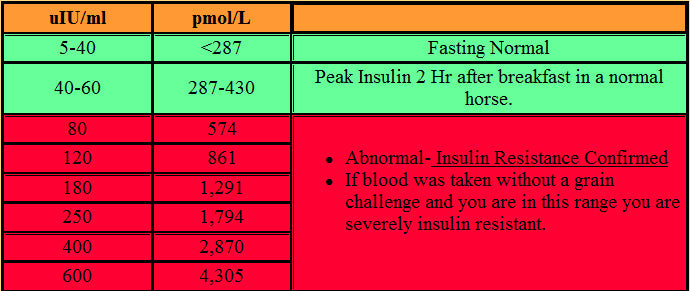 INSULIN TEST RESULTS FAQ – Equine Medical and Surgical