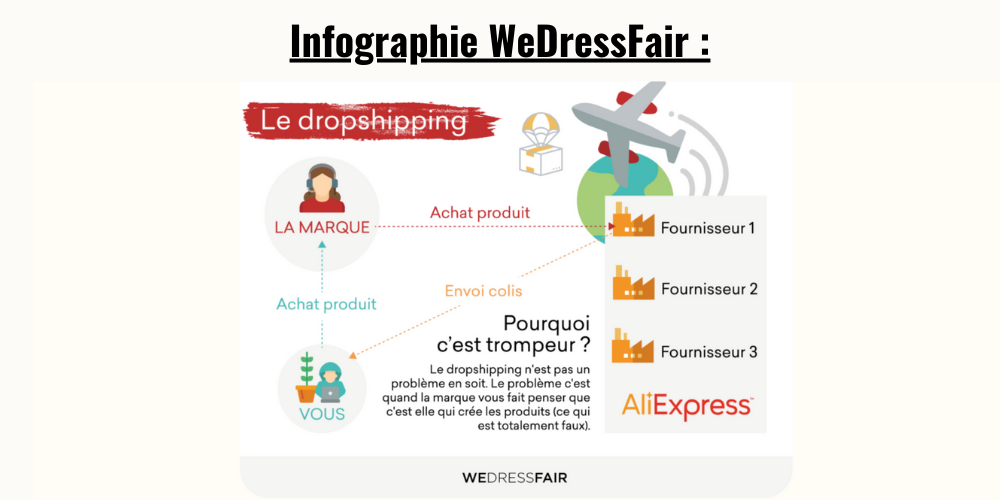 Infographie Dropshipping WeDressFair