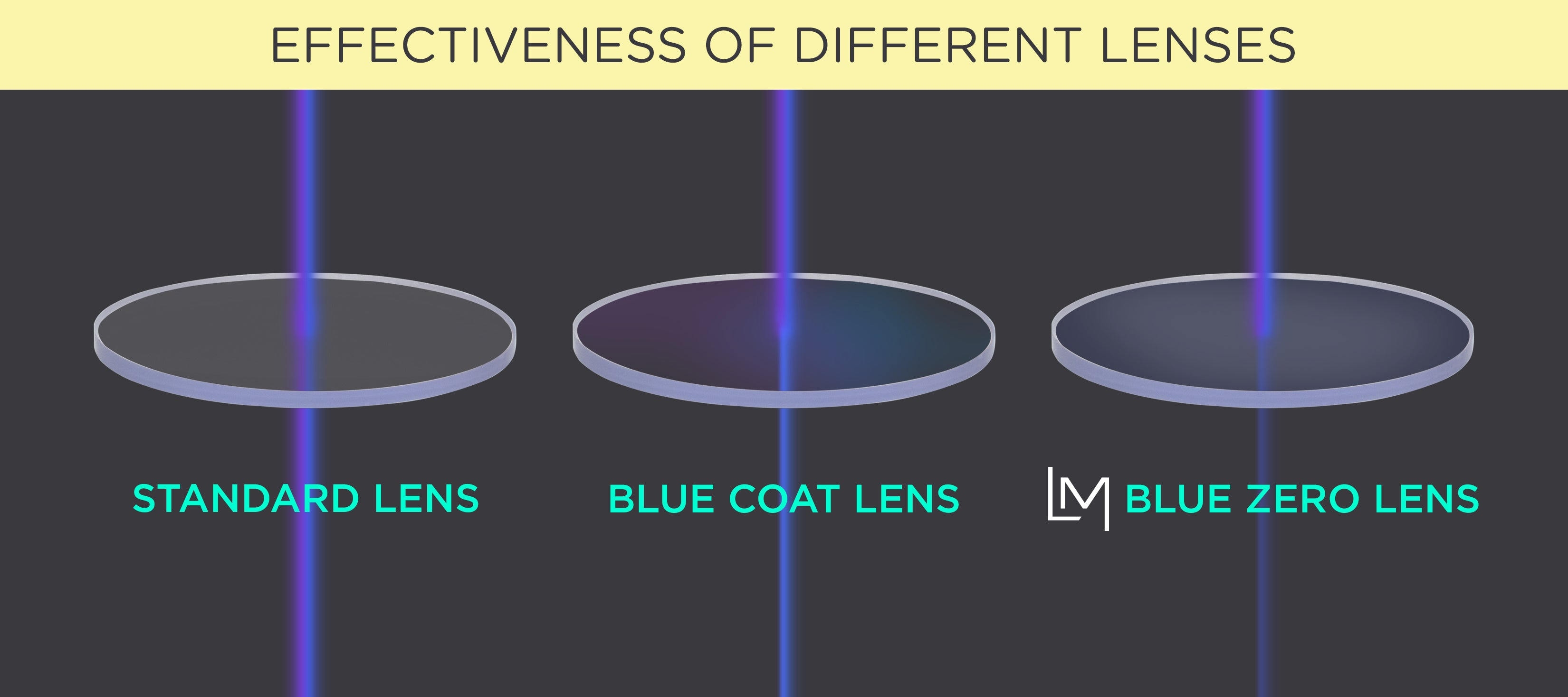 Effectiveness of Different Lenses