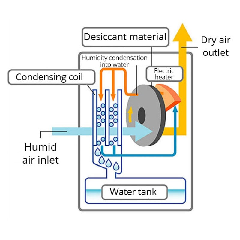 An image of a Desiccant dehumidifier