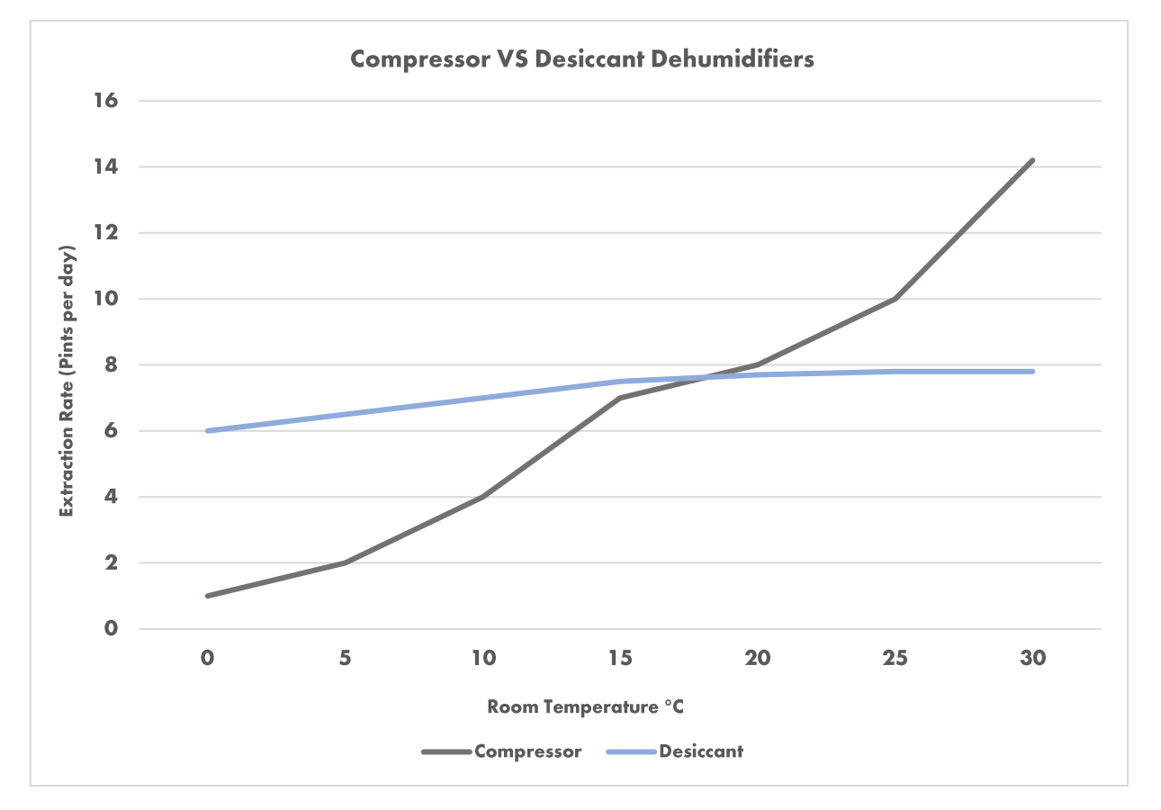 An image of a Graph comparing the performance of Compressor against Desiccant Dehumidifiers