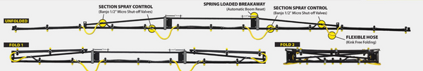 Flex Boom, Folded and Unfolded | Mid-South Ag. Equipment