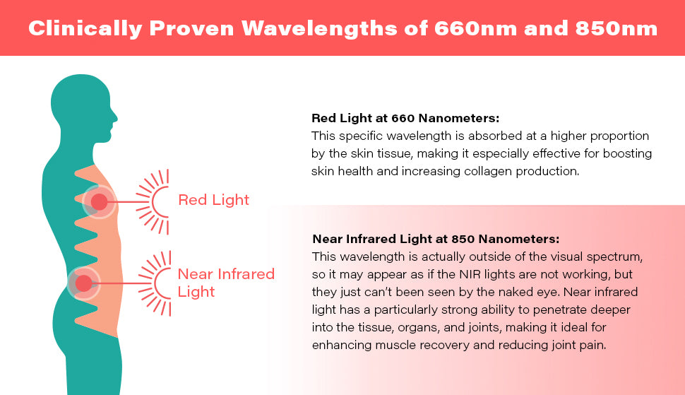 HG45 Red Light Therapy Device Wavelengths