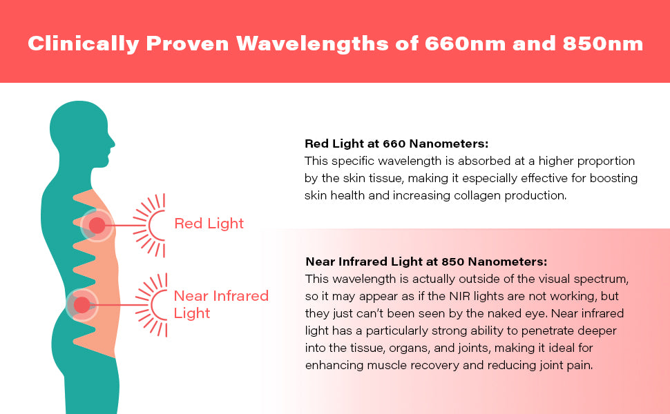 HG500 500W Red Light Therapy Device Wavelengths