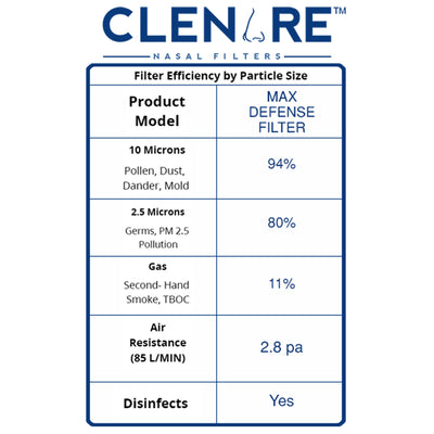 Clenare Child Replacement Filter Efficacy