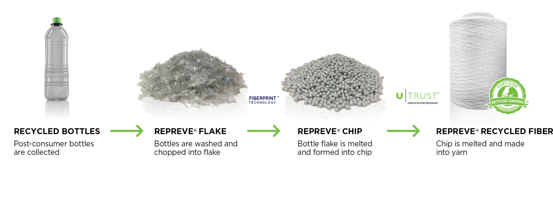 REPREVE recycled polyester process