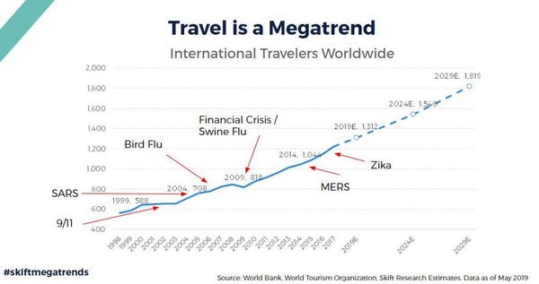 Travel is a megatrend