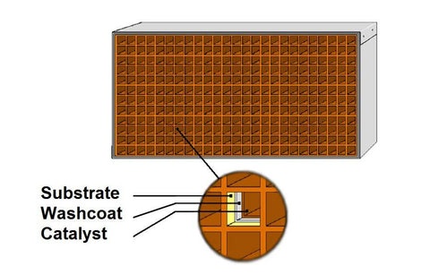 What a Catalytic Combustor Made of