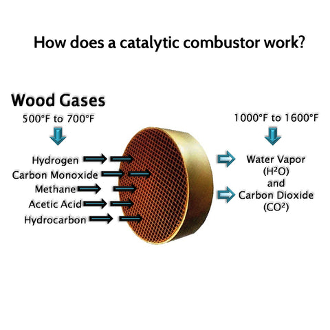 How Catalytic Combustor Works