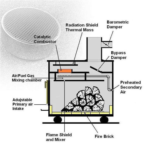 Wood Stove Cross Section