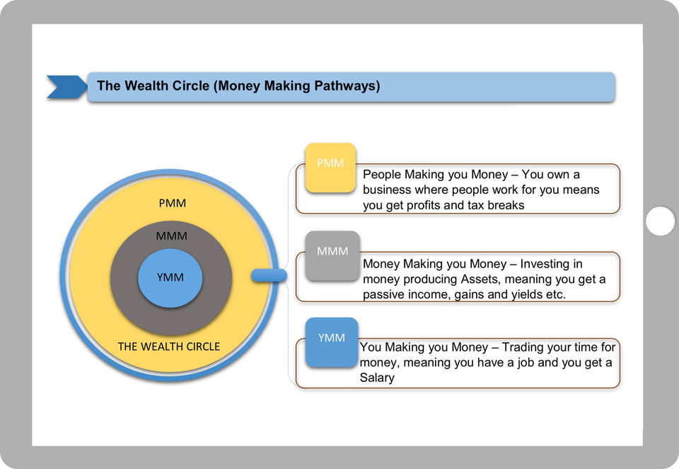 The Wealth Circle
