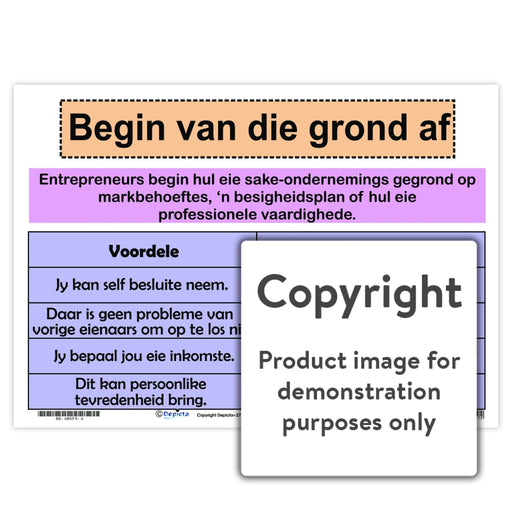 Begin Van Die Grond Af Wall Charts And Posters