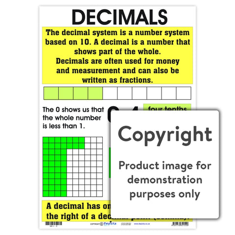 Decimals Wall Charts And Posters