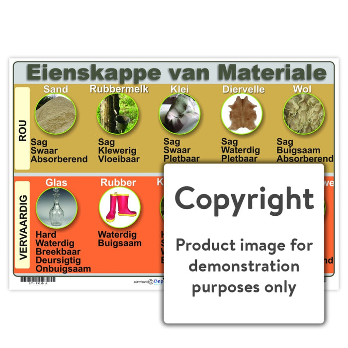 Eienskappe Van Materiale Wall Charts And Posters