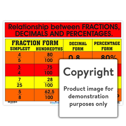Fractions Decimals Percentages Wall Charts And Posters