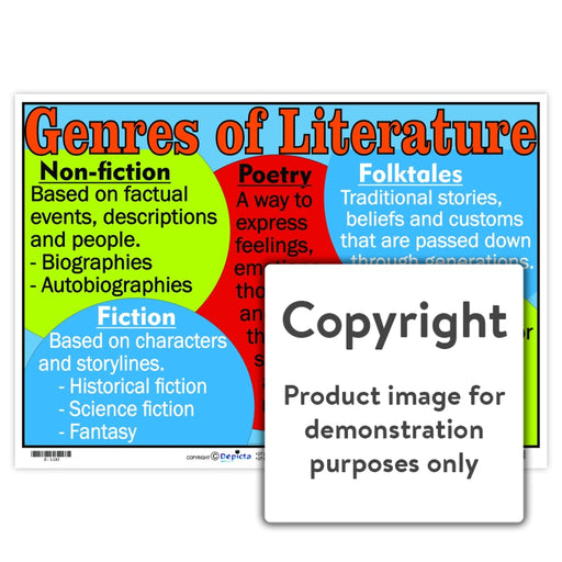 Genres Of Literature Wall Charts And Posters