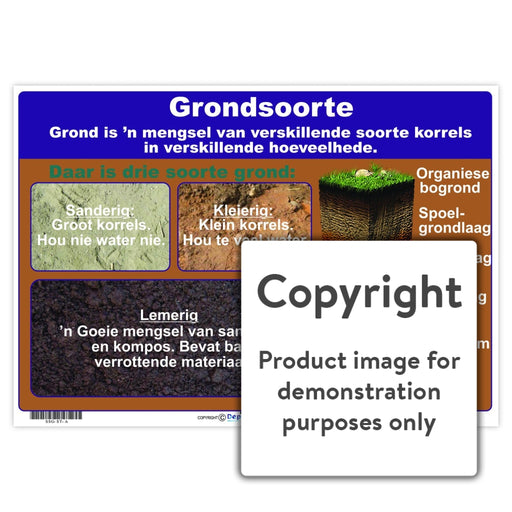 Grondsoorte Wall Charts And Posters