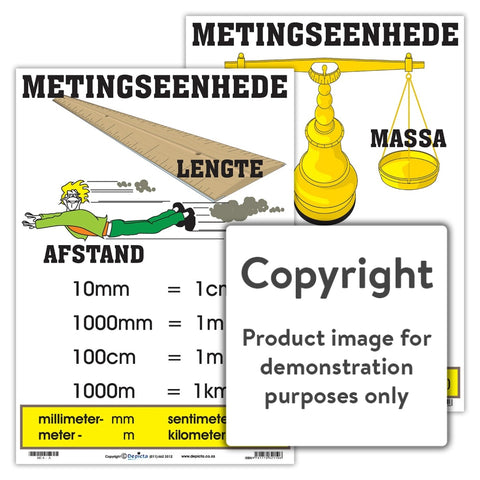 Metingseenhede Wall Charts And Posters