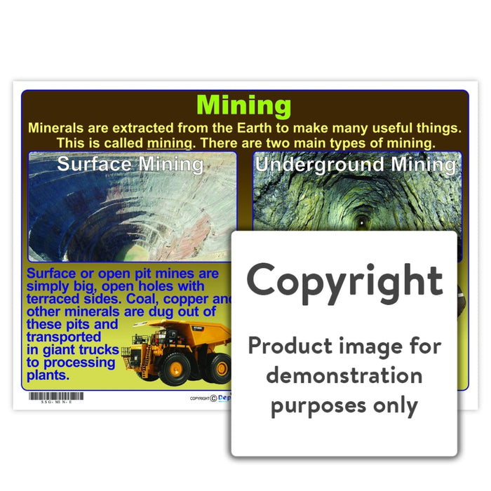 Mining Wall Charts And Posters