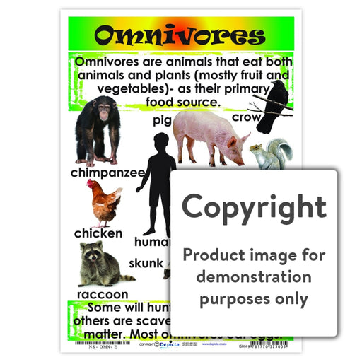 Omnivores Wall Charts And Posters