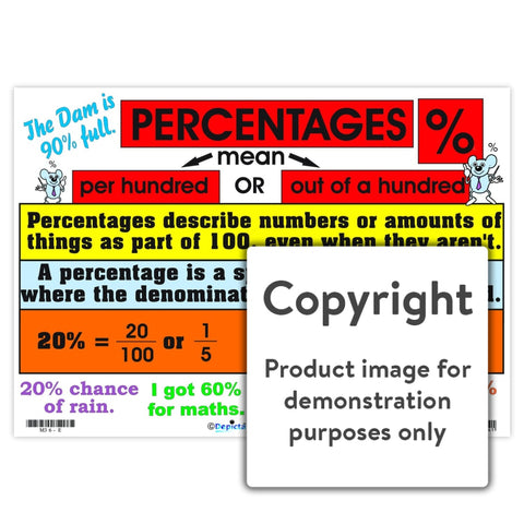 Percentages Wall Charts And Posters