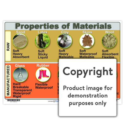Properties Of Materials Wall Charts And Posters